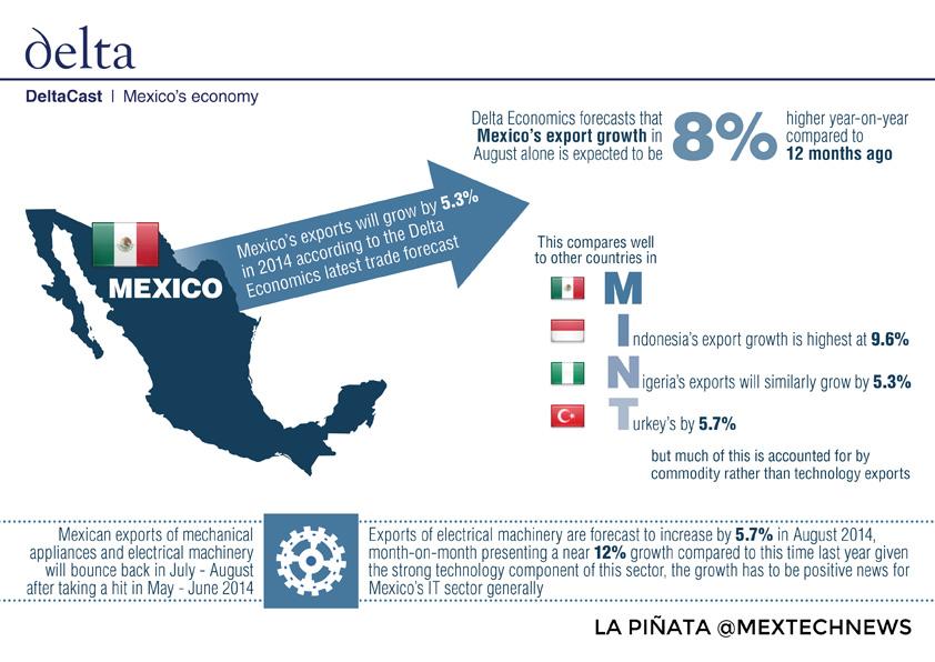DeltaCast: Mexico's Economy | La Piñata @MexTechNews